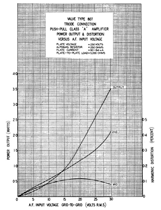 Graph showing valve type 807 triode connection push-pull class 'A' amplifier power output and distortion versus A.F. input voltage